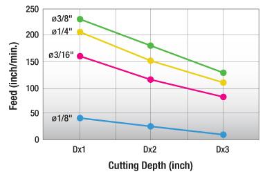 Plastic-Feed-Chart